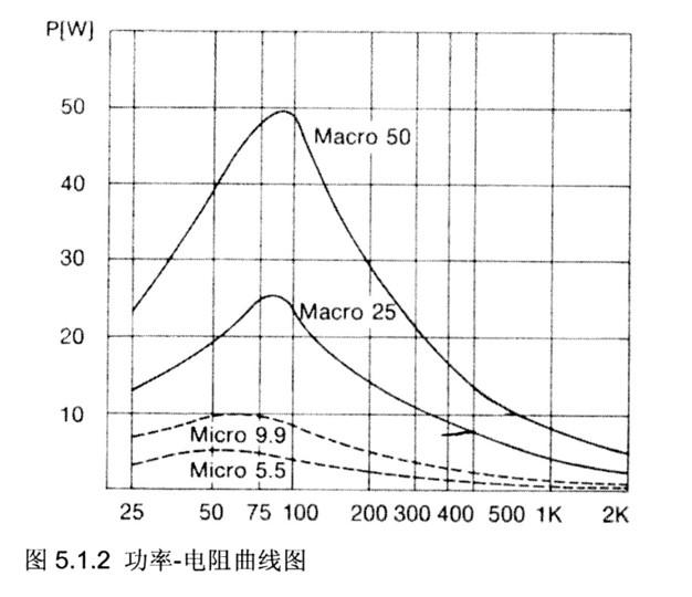 功率电阻曲线图